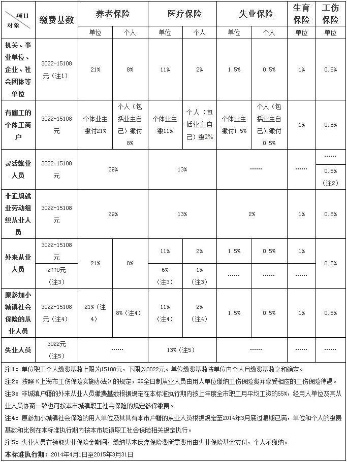 [劳动法]2014年上海市社保缴费标准公布